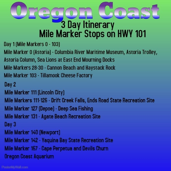 Mile Marker for an Oregon coast road trip plus itinerary
